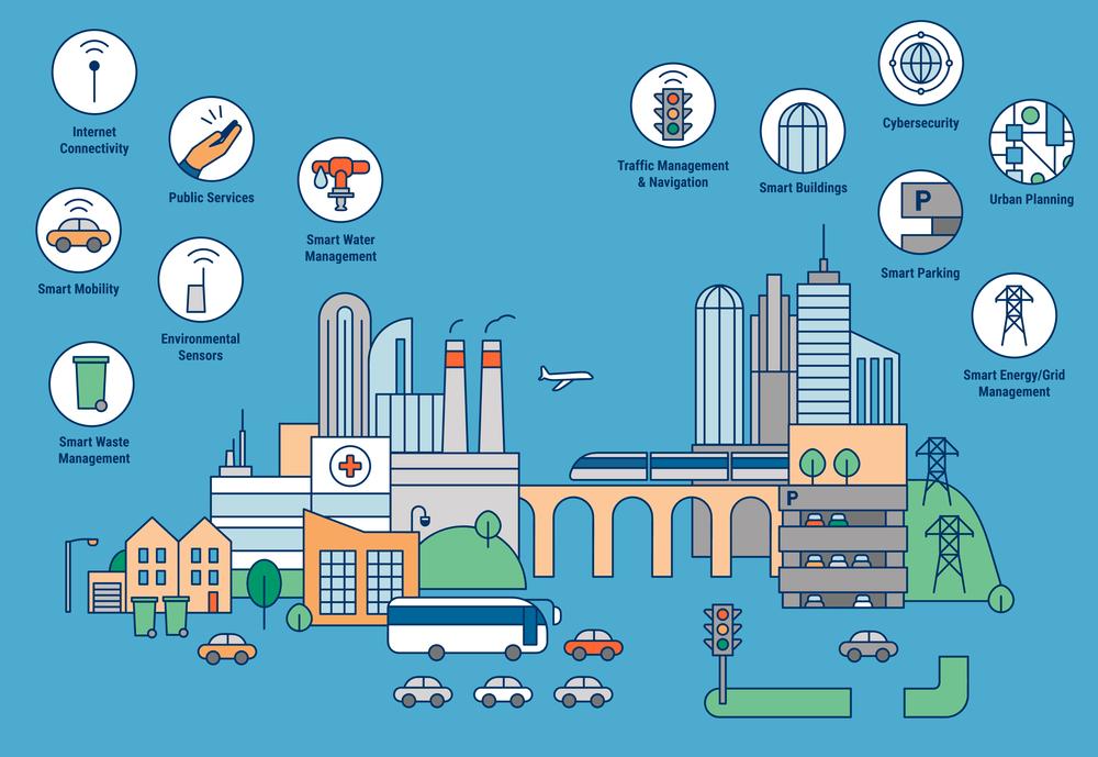 Quản lý vận hành thành phố thông minh